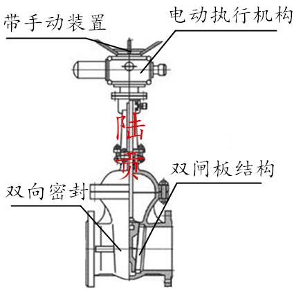 高温电动双闸板闸阀结构图