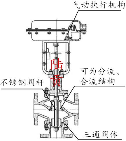 气动三通调节阀性能特点