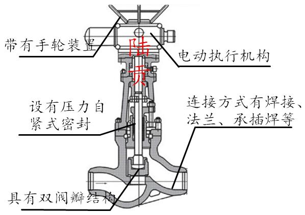 焊接电站截止阀结构图