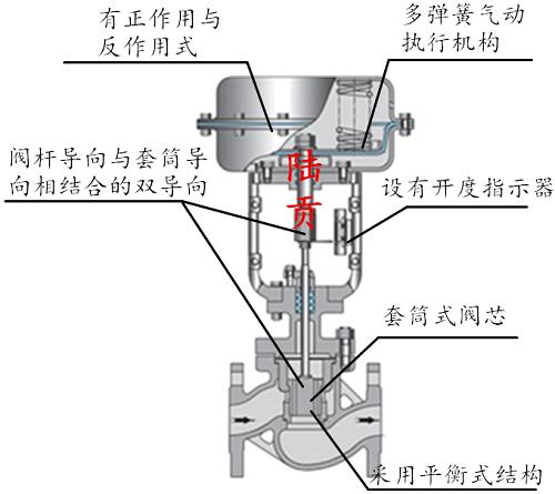 气动套筒调节阀性能特点