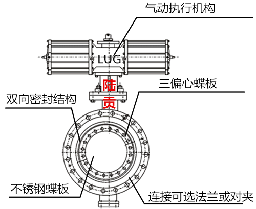 法兰式气动三偏心蝶阀结构图
