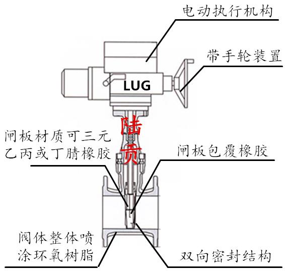 电动弹性座封闸阀结构图