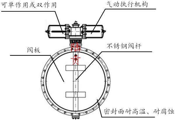 不锈钢气动通风蝶阀结构图