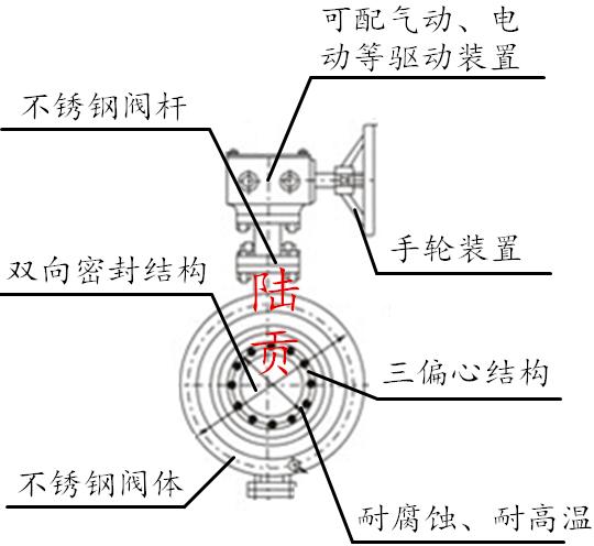 不锈钢法兰蝶阀结构图