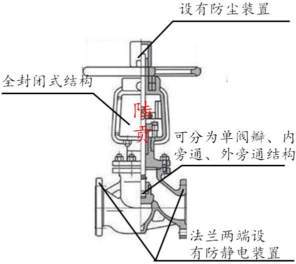 高压氧气截止阀结构图