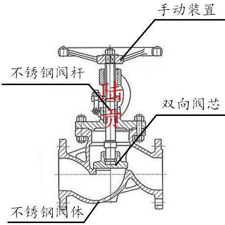 不锈钢截止阀结构图