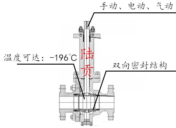 不锈钢低温球阀结构图