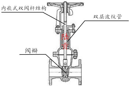 气动波纹管闸阀结构图
