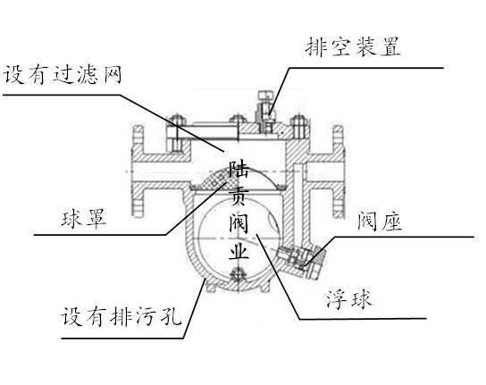 自由浮球式蒸汽疏水阀结构图