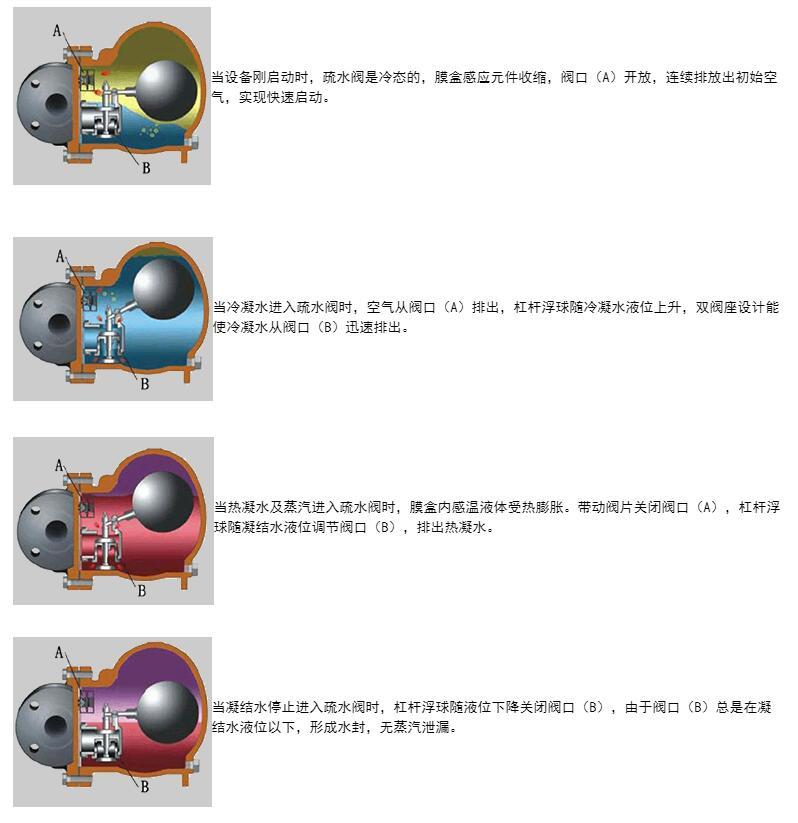 杠杆浮球式蒸汽疏水阀启闭过程图
