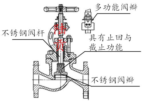 多功能截止止回阀结构图