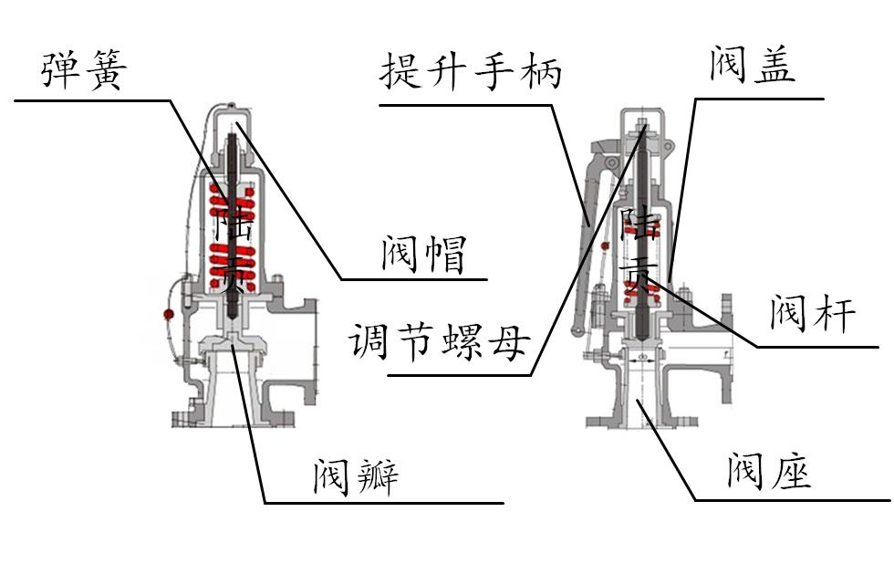 弹簧全启式安全阀结构图