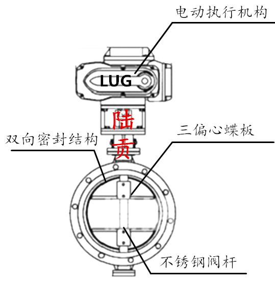 电动三偏心蝶阀结构图
