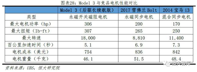 Model 3与竞品电机性能对比