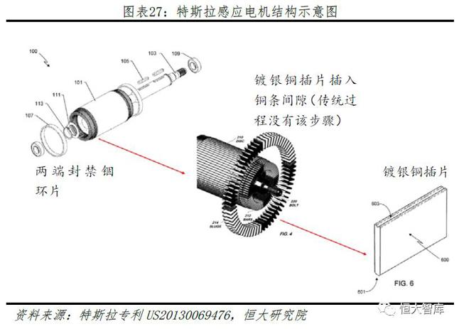 特斯拉感应电机结构示意图