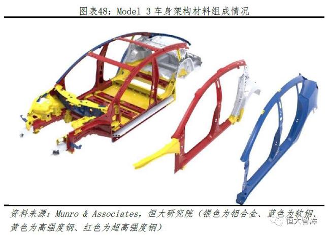 Model3车身架构材料组成情况