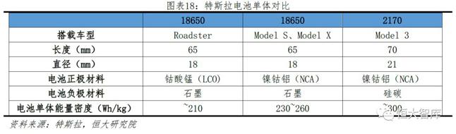 特斯拉电池单体对比