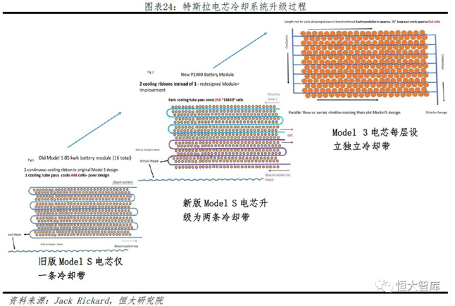 特斯拉电芯冷却系统升级过程