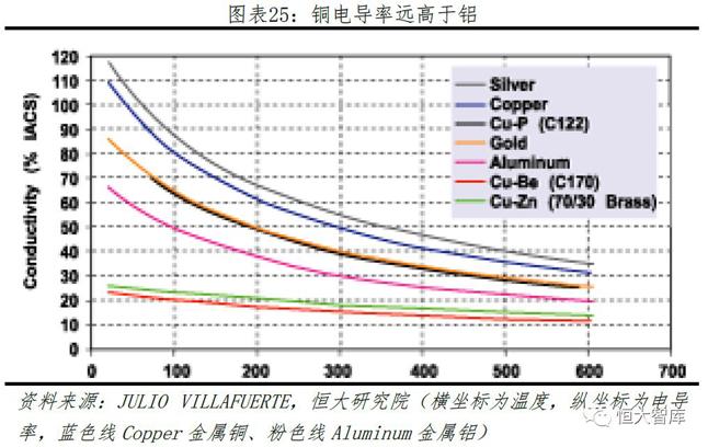 铜电导率远高于铝