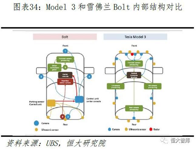 Model3与雪佛兰Bolt内部结构对比