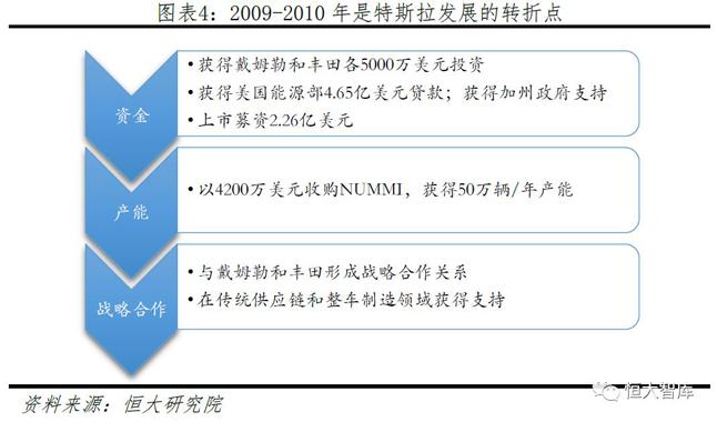 2009年-2010年特斯拉发展的转折点