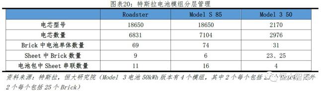特斯拉电池模组分层管理