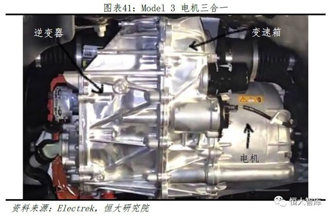 Model3电机三合一
