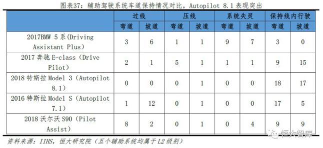 辅助驾驶系统车道保持情况对比,Autopilot8.1表现突出
