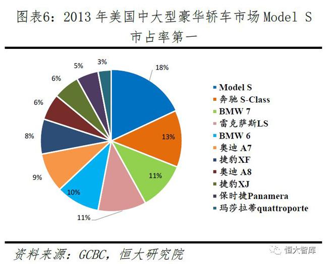 2013年Model S在美国中大型豪华轿车市场的市占率第一