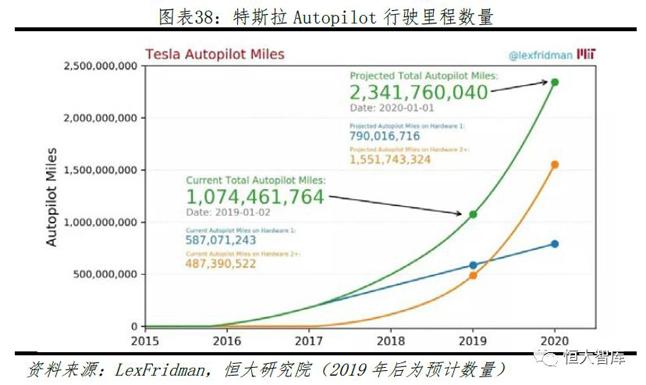 特斯拉Autopilot行驶里程数量