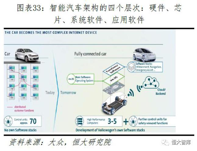 智能汽车架构的四个层次:硬件、芯片、系统软件、应用软件