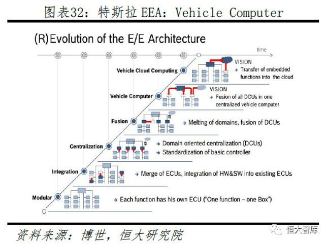 特斯拉EEA:Vehicle Computer