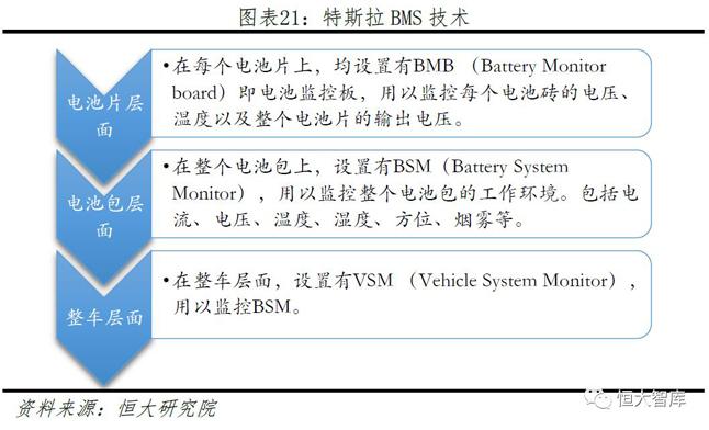 特斯拉BMS技术