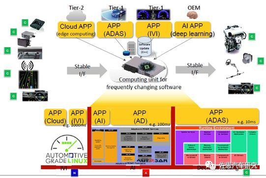 丰田汽车:未来电子电气架构将采用Central & Zone方案(图17)