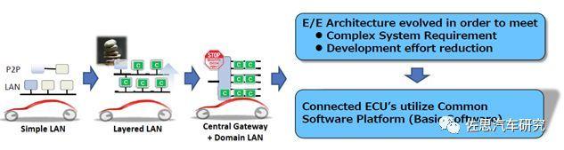 丰田汽车:未来电子电气架构将采用Central & Zone方案(图2)