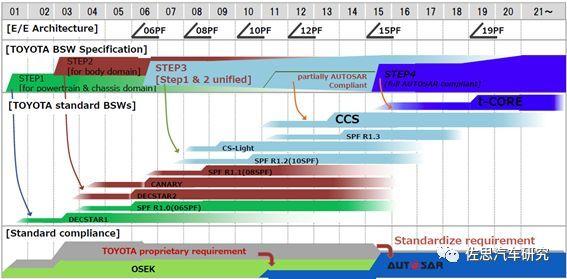 丰田汽车:未来电子电气架构将采用Central & Zone方案(图3)