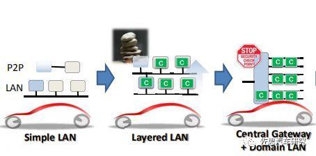 丰田汽车:未来电子电气架构将采用Central & Zone方案(图6)