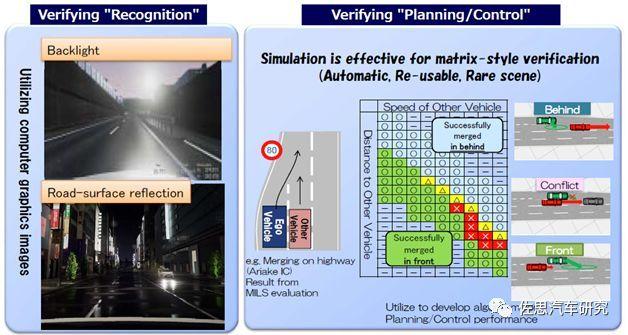 丰田汽车:未来电子电气架构将采用Central & Zone方案(图14)