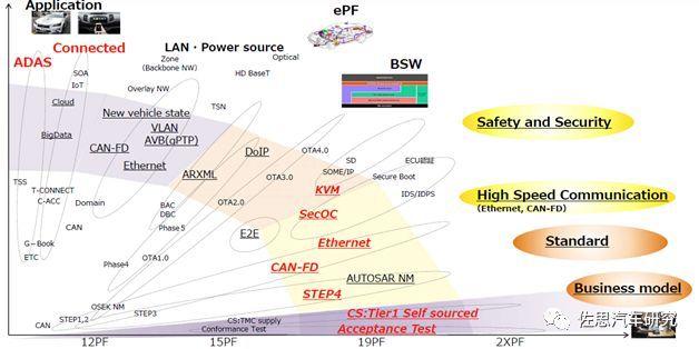 丰田汽车:未来电子电气架构将采用Central & Zone方案(图1)