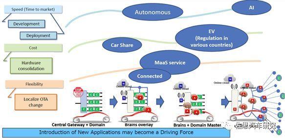 丰田汽车:未来电子电气架构将采用Central & Zone方案(图10)