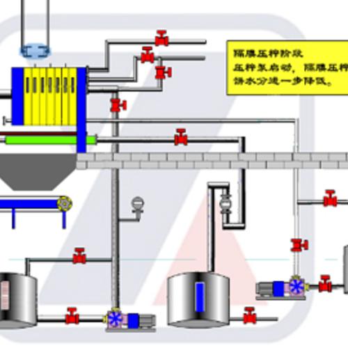 压滤机常用工艺
