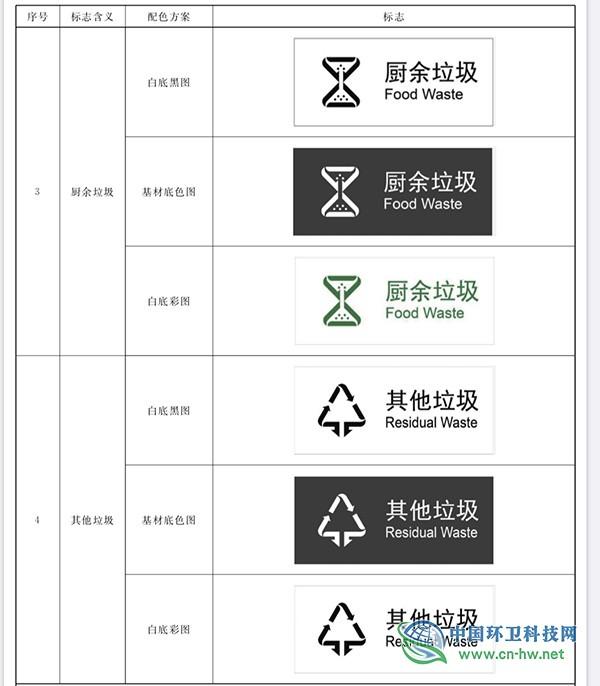 生活垃圾分类标志新国标发布