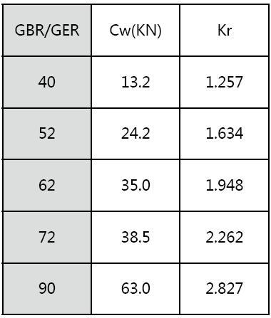 重载扁导轨齿条传动系统规格选择和选型确认