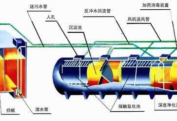 废/污水处理系统