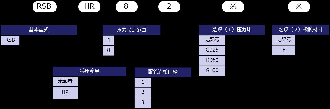 型式表示方法