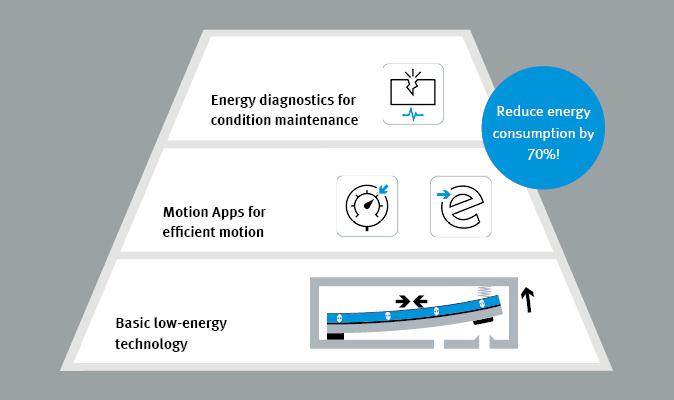 能源效率图表