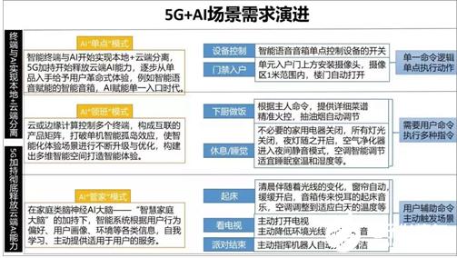 5G+AIoT部署未来智慧生活 智能家居处于互联智能的初级阶段