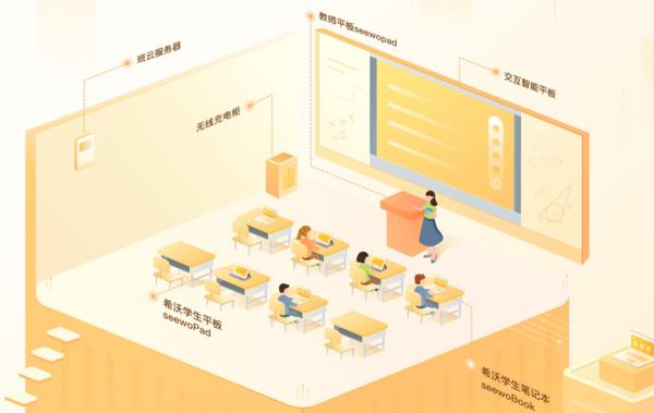 希沃易课堂**智慧课堂新赛道,开启教育信息化2.0新篇章