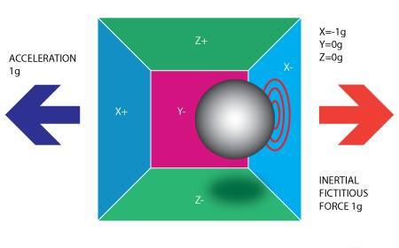 惯性测量2.jpg