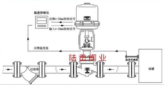 电动调节阀工作状态图